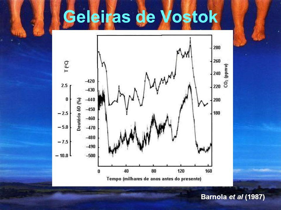 Geleiras de Vostok Barnola et al (1987)