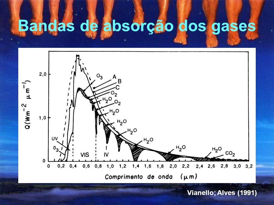 Bandas de absorção dos gases