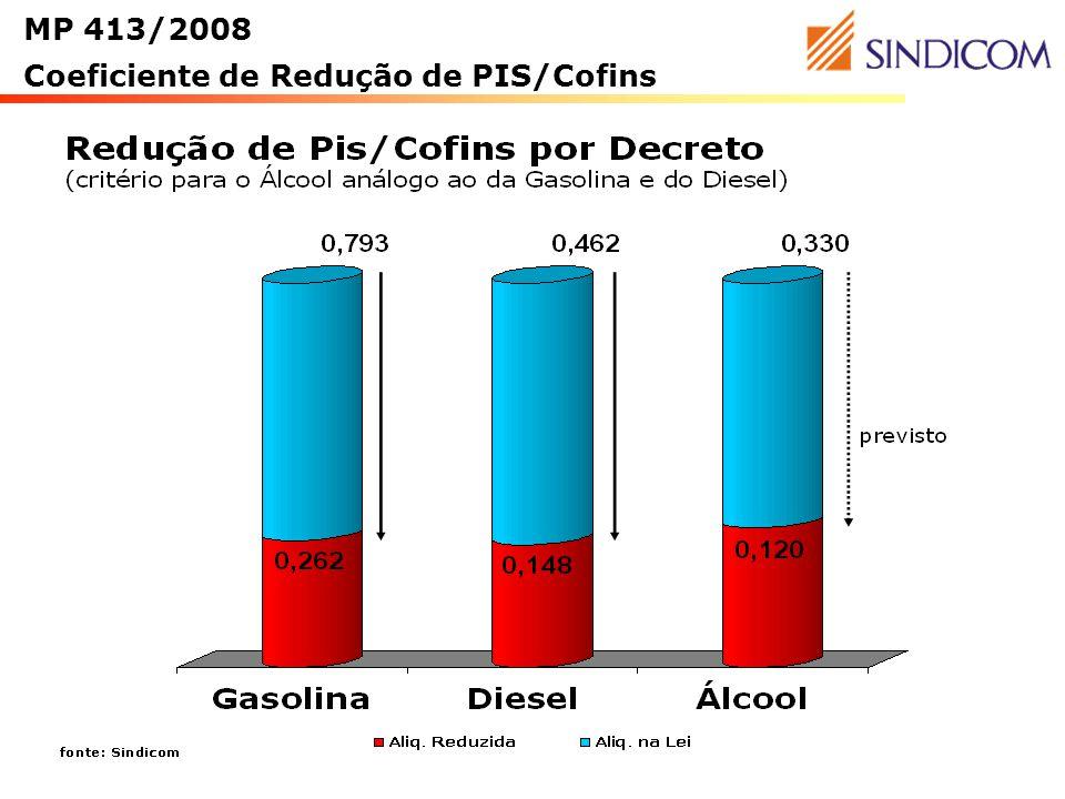 Coeficiente de Redução de PIS/Cofins