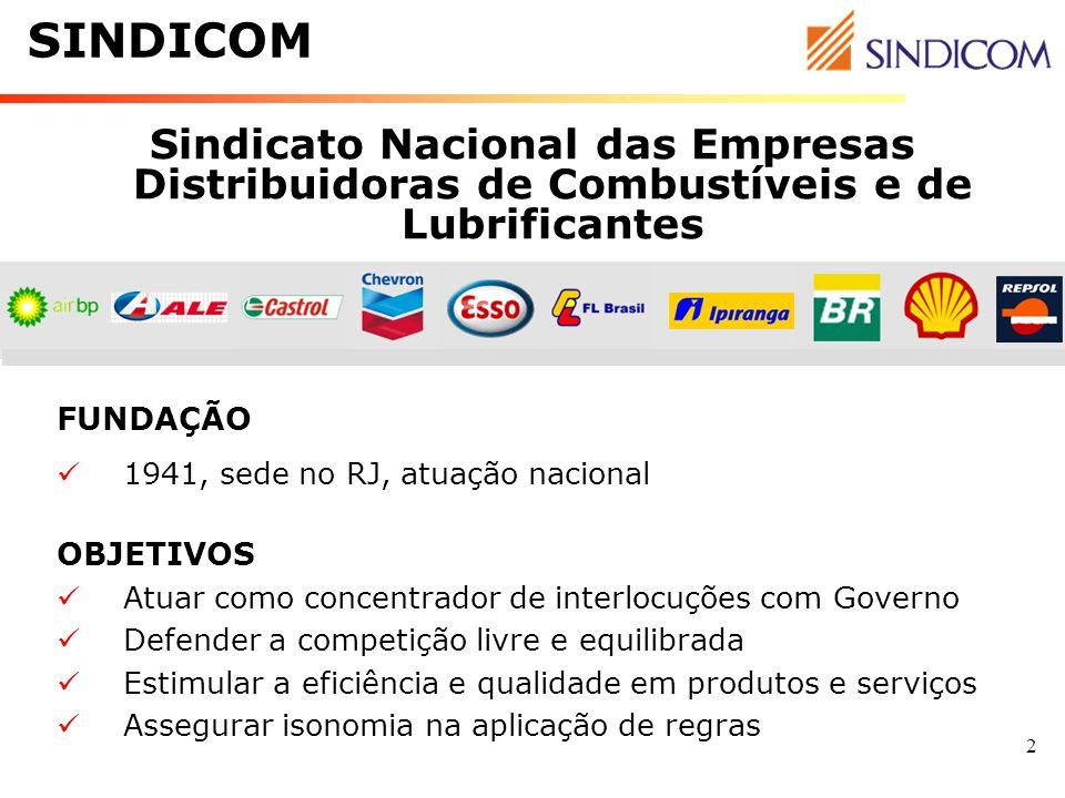 SINDICOM Sindicato Nacional das Empresas Distribuidoras de Combustíveis e de Lubrificantes. FUNDAÇÃO.