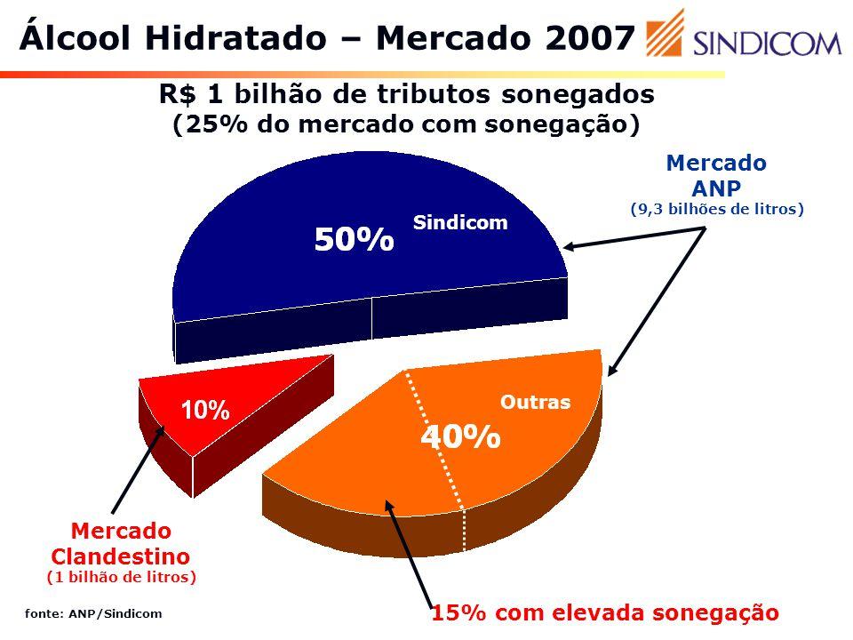 Álcool Hidratado – Mercado 2007