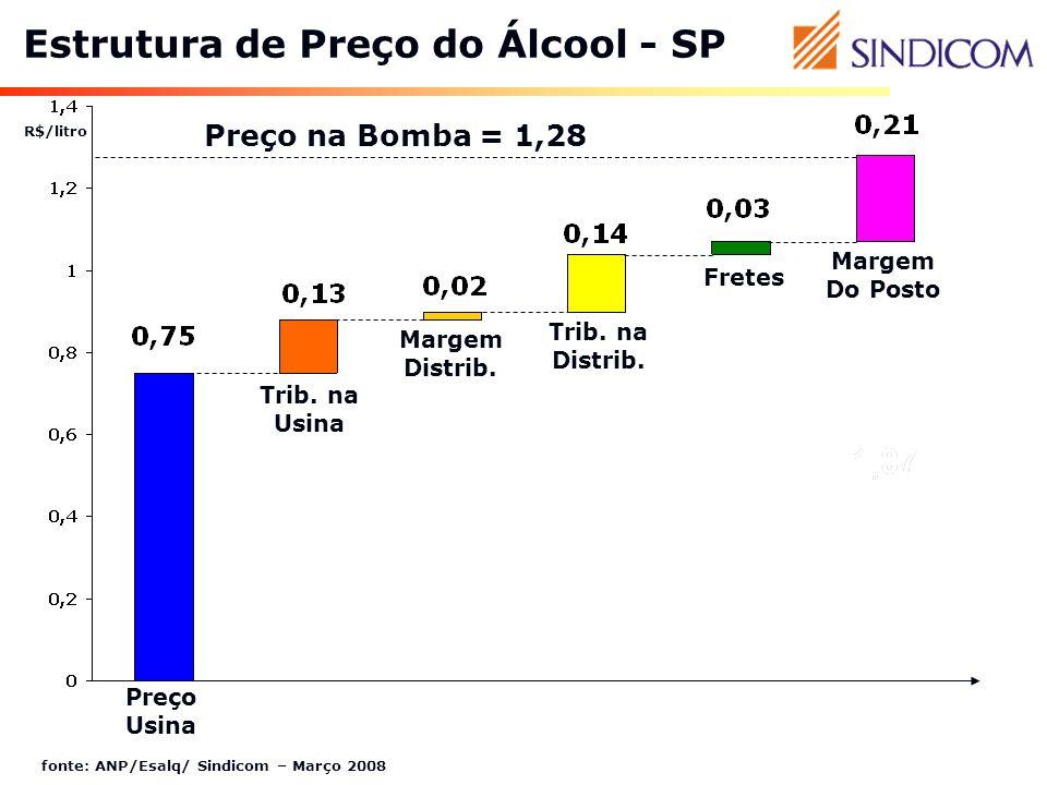 Estrutura de Preço do Álcool - SP
