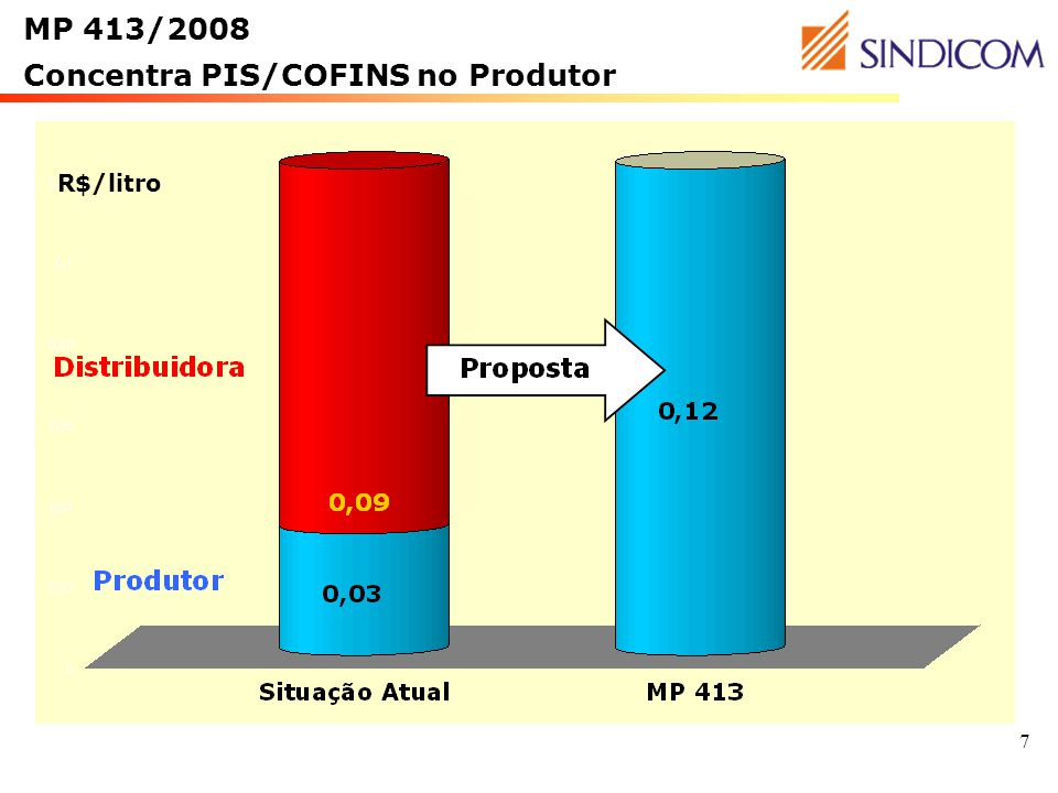 Concentra PIS/COFINS no Produtor