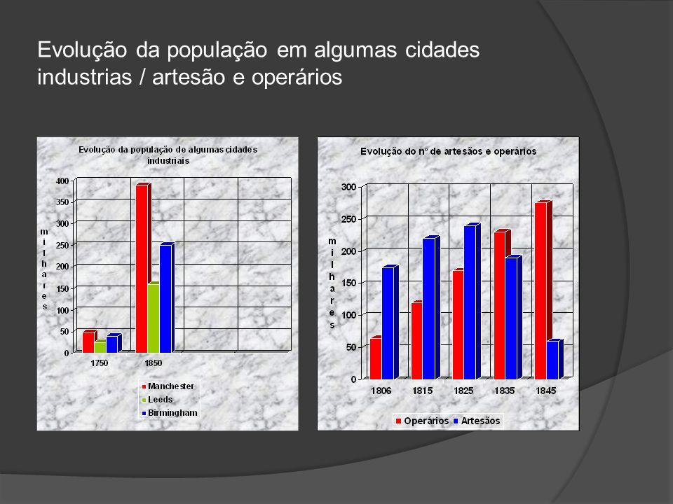 Evolução da população em algumas cidades industrias / artesão e operários