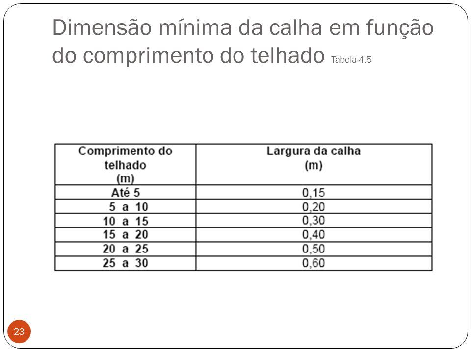 Dimensão mínima da calha em função do comprimento do telhado Tabela 4