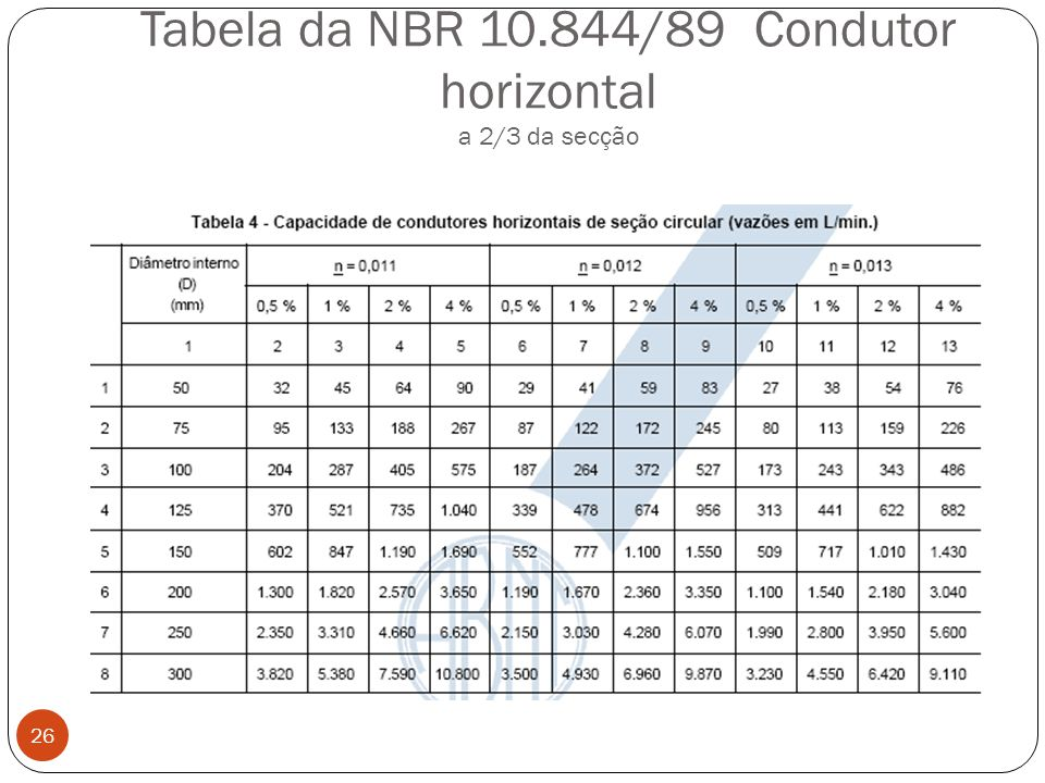 Tabela da NBR 10.844/89 Condutor horizontal a 2/3 da secção