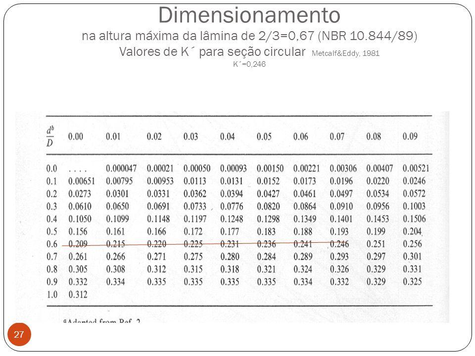 Dimensionamento na altura máxima da lâmina de 2/3=0,67 (NBR 10
