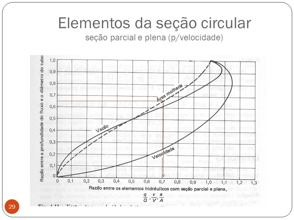 Elementos da seção circular seção parcial e plena (p/velocidade)