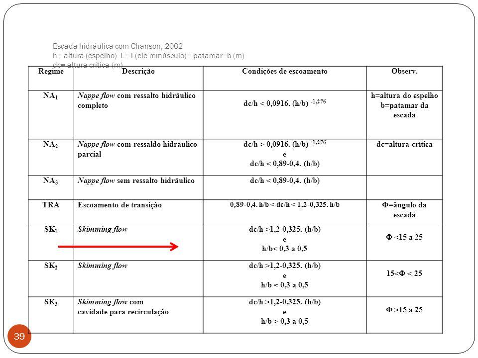 Condições de escoamento 0,89-0,4. h/b < dc/h < 1,2-0,325. h/b