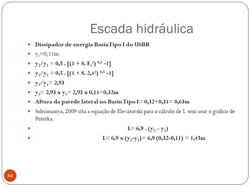Escada hidráulica Dissipador de energia BasinTipo I do USBR y1=0,11m