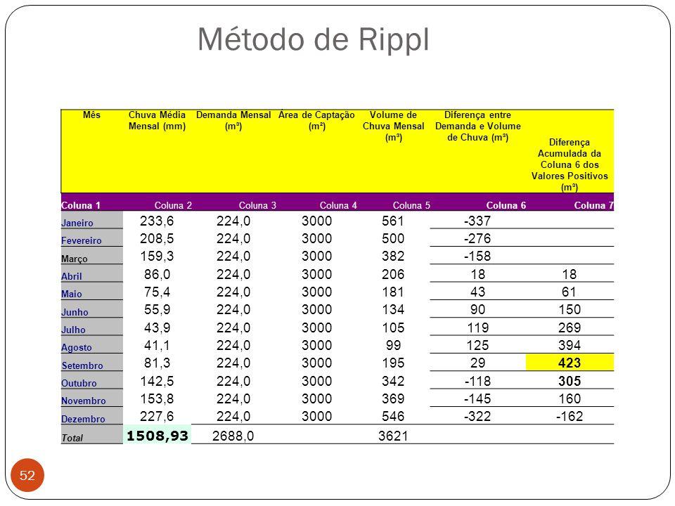 Método de Rippl Mês. Chuva Média Mensal (mm) Demanda Mensal (m³) Área de Captação (m²) Volume de Chuva Mensal (m³)