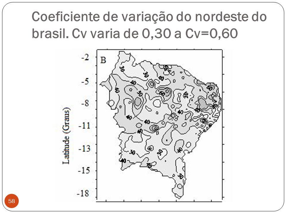 Coeficiente de variação do nordeste do brasil