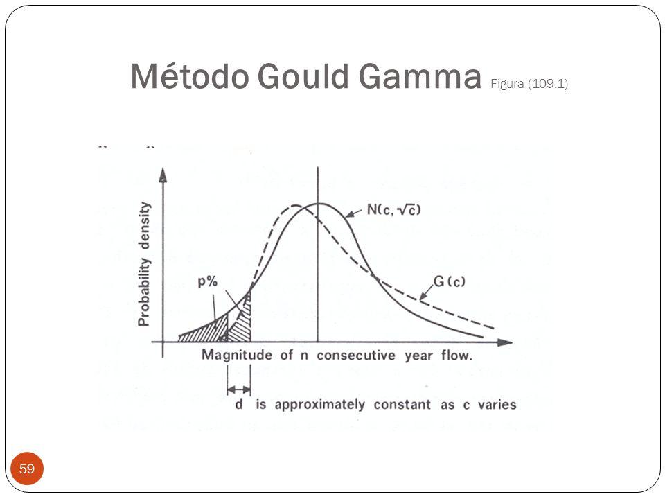 Método Gould Gamma Figura (109.1)
