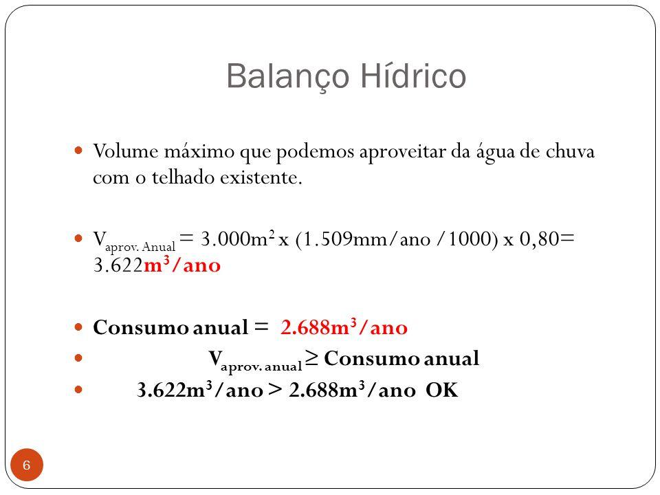 Balanço Hídrico Volume máximo que podemos aproveitar da água de chuva com o telhado existente.