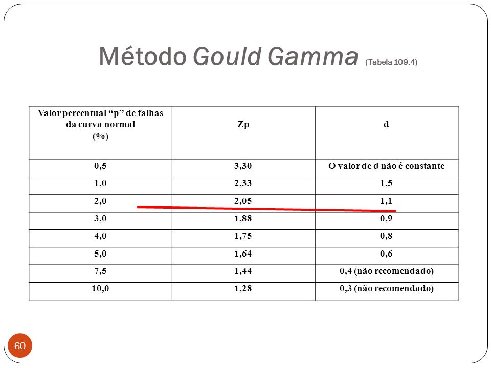 Método Gould Gamma (Tabela 109.4)