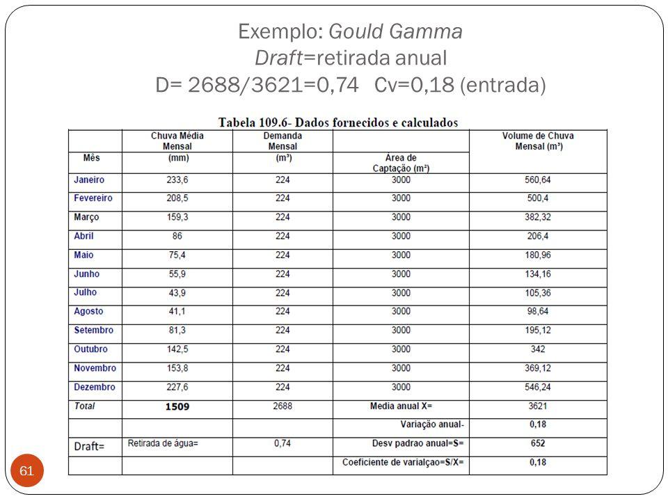 Exemplo: Gould Gamma Draft=retirada anual D= 2688/3621=0,74 Cv=0,18 (entrada)