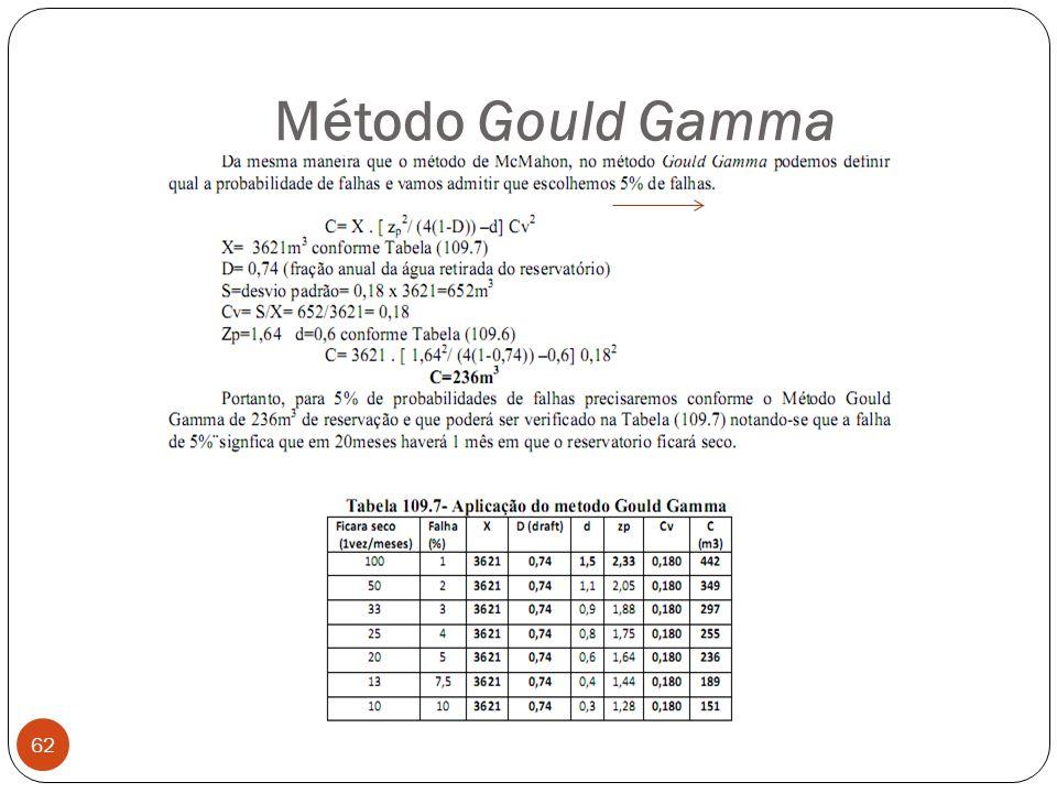 Método Gould Gamma