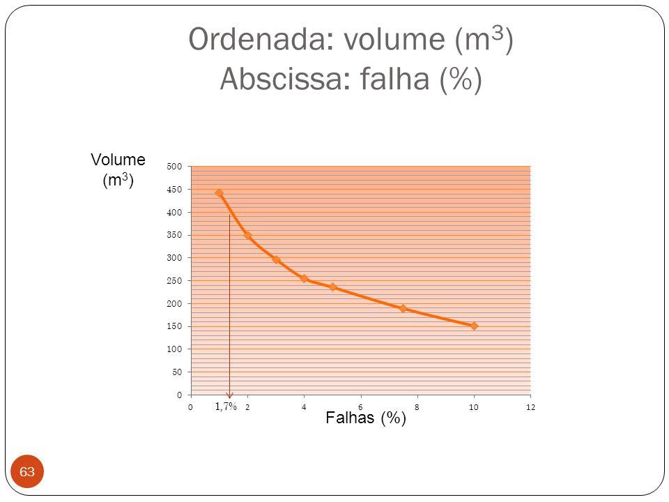 Ordenada: volume (m3) Abscissa: falha (%)