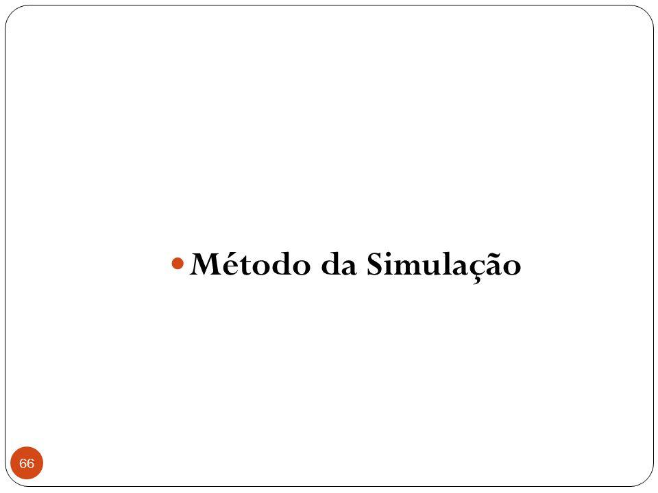 Método da Simulação
