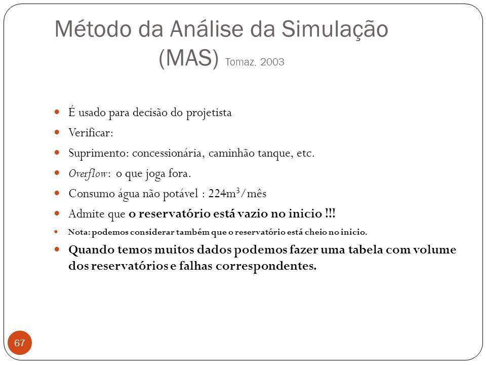 Método da Análise da Simulação (MAS) Tomaz, 2003