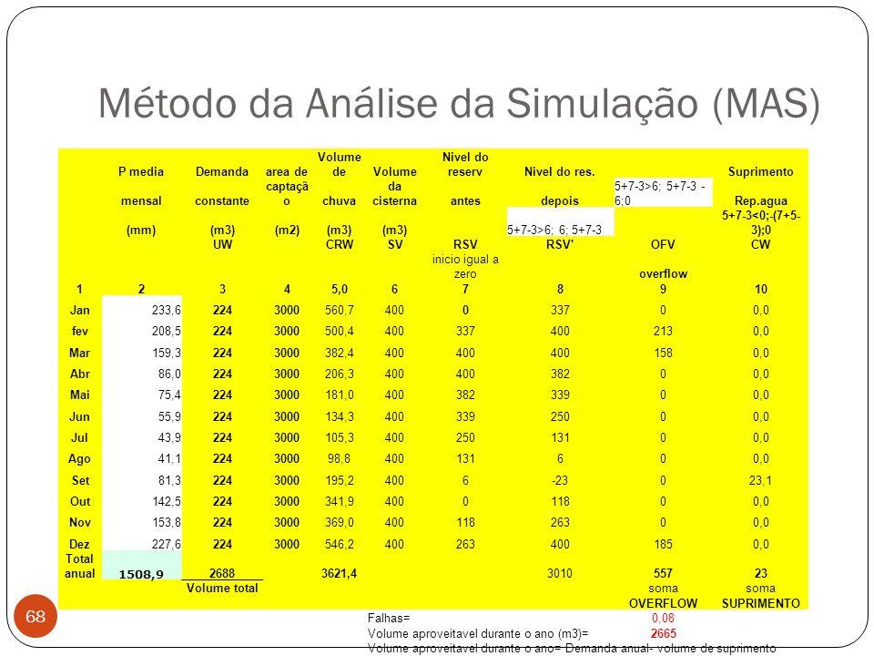 Método da Análise da Simulação (MAS)