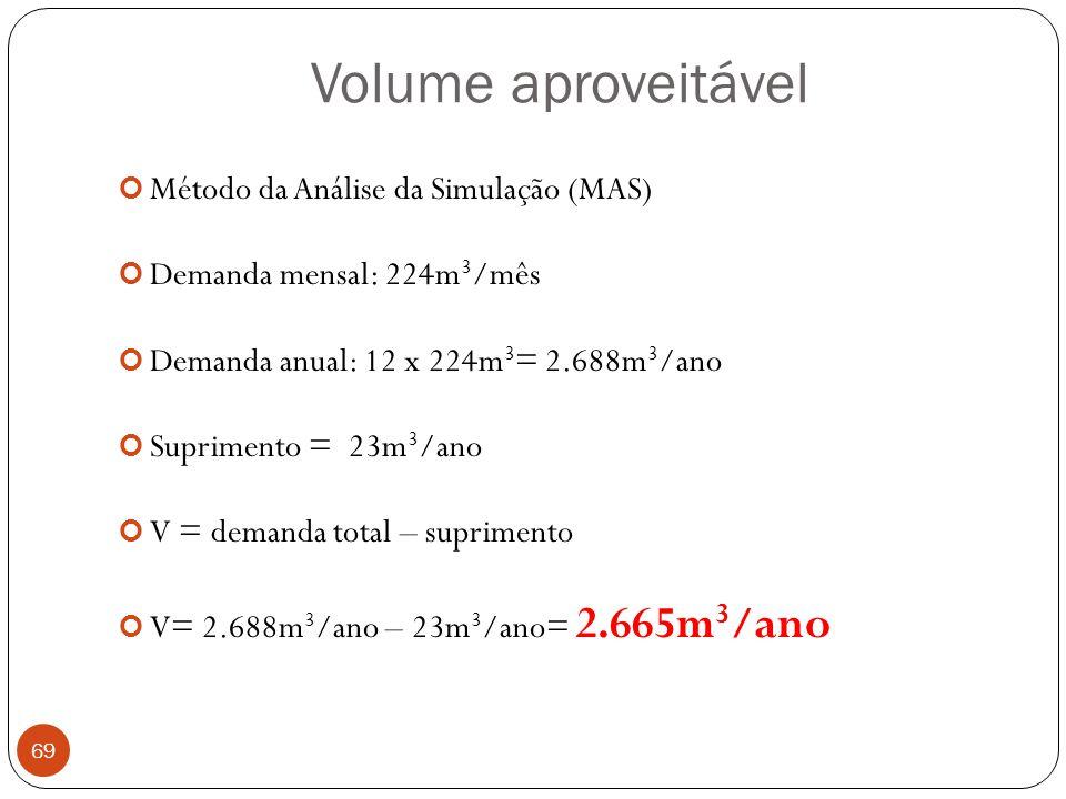 Volume aproveitável Método da Análise da Simulação (MAS)