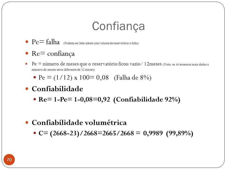 Confiança Pe= falha (Poderia ser feita tabela com volume de reservatório e falha) Re= confiança.