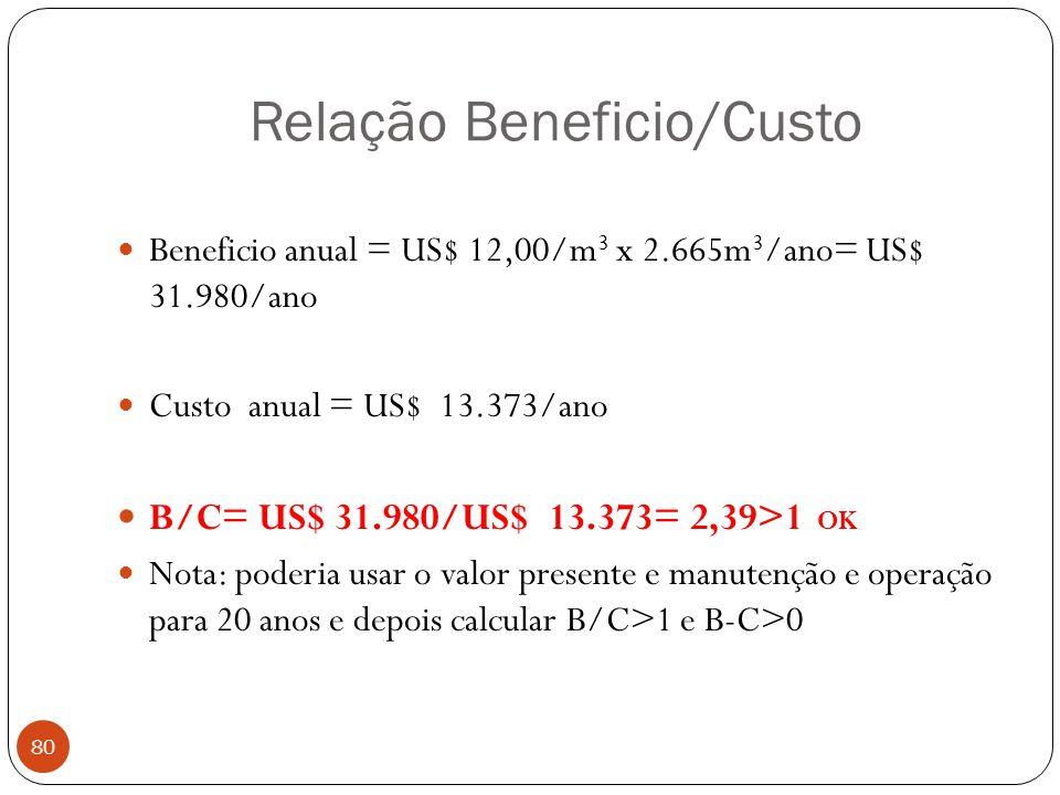 Relação Beneficio/Custo