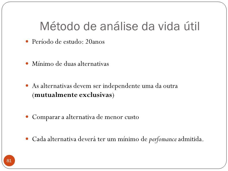 Método de análise da vida útil