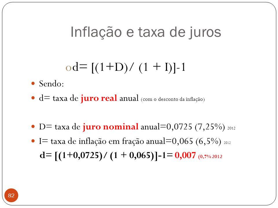 Inflação e taxa de juros