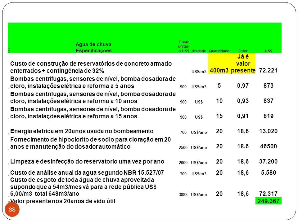 Energia eletrica em 20anos usada no bombeamento 20 18,6 13.020