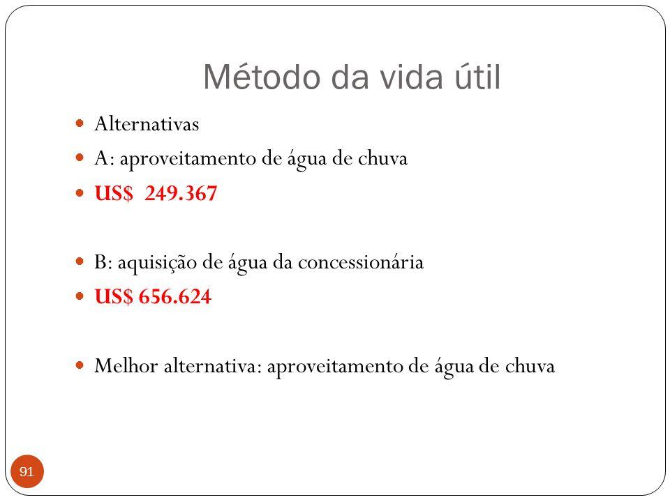 Método da vida útil Alternativas A: aproveitamento de água de chuva