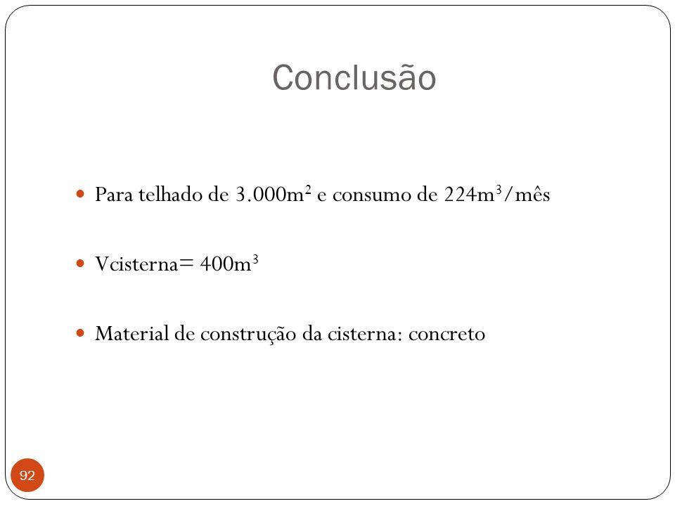 Conclusão Para telhado de 3.000m2 e consumo de 224m3/mês