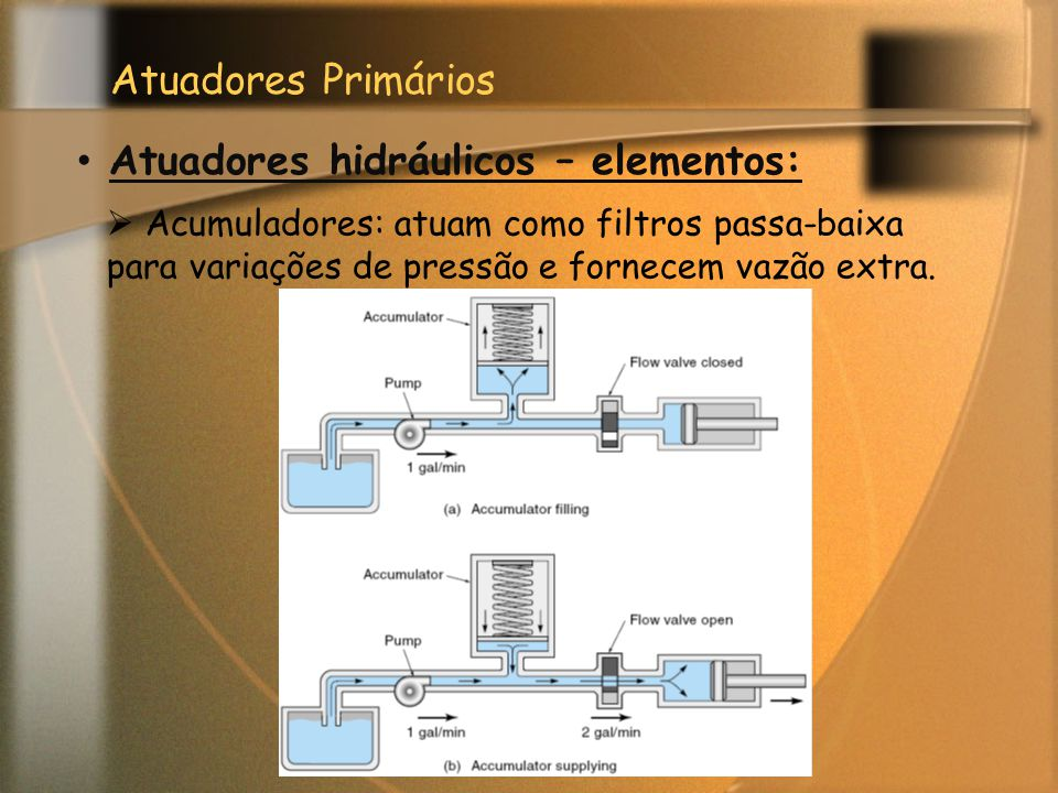 Atuadores hidráulicos – elementos: