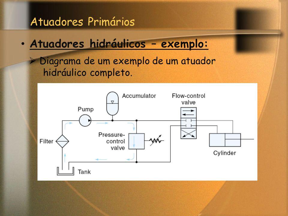Atuadores hidráulicos – exemplo: