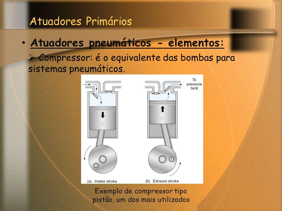 Exemplo de compressor tipo pistão, um dos mais utilizados