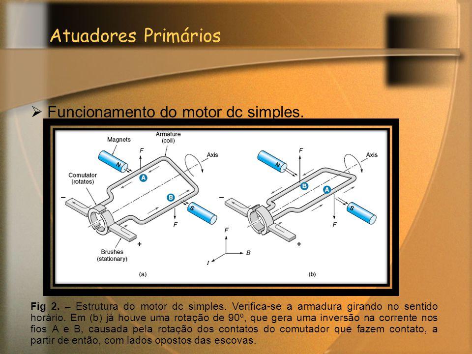 Atuadores Primários Funcionamento do motor dc simples.