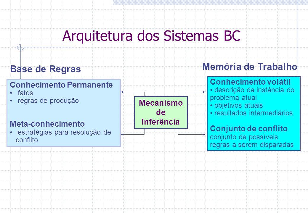 Arquitetura dos Sistemas BC