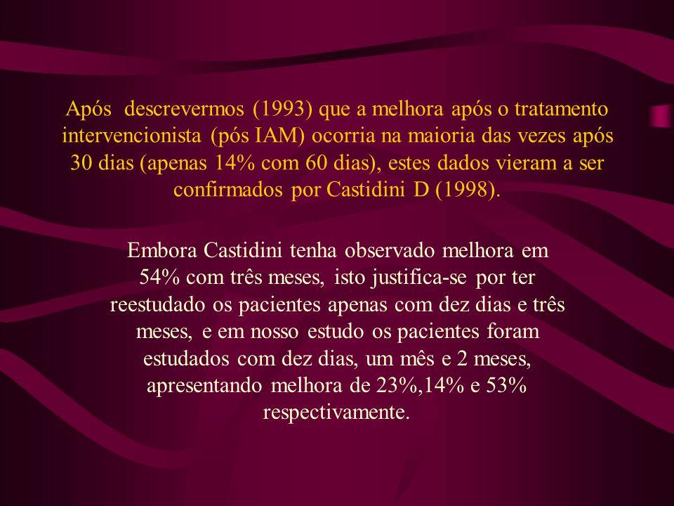 Após descrevermos (1993) que a melhora após o tratamento intervencionista (pós IAM) ocorria na maioria das vezes após 30 dias (apenas 14% com 60 dias), estes dados vieram a ser confirmados por Castidini D (1998).
