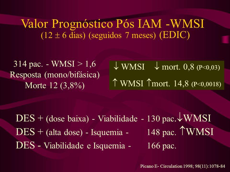 Valor Prognóstico Pós IAM -WMSI