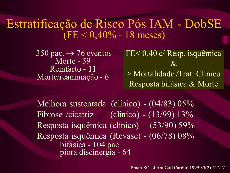 Estratificação de Risco Pós IAM - DobSE