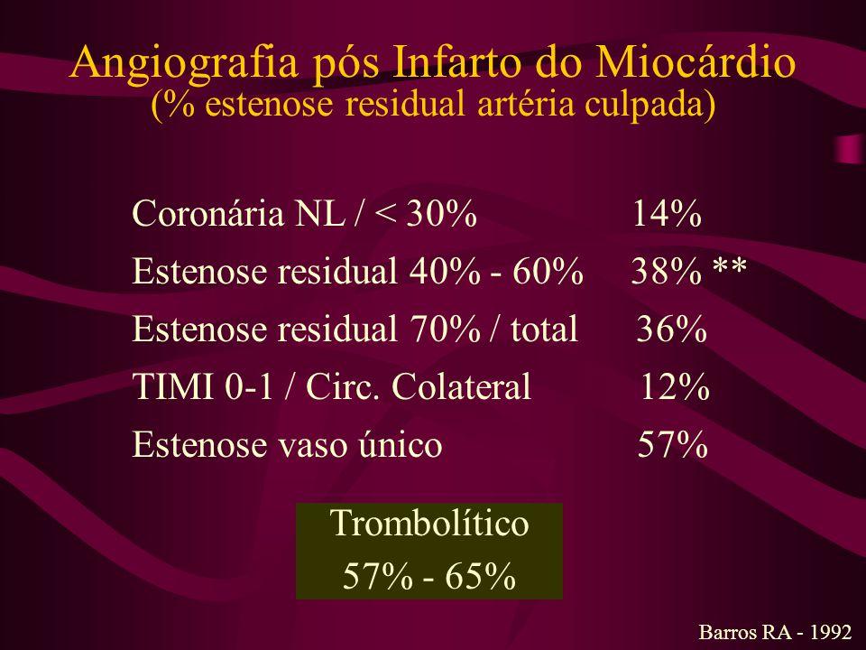 Angiografia pós Infarto do Miocárdio (% estenose residual artéria culpada)