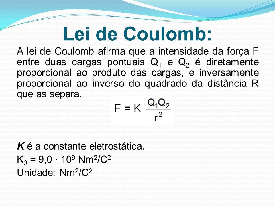 Lei de Coulomb: