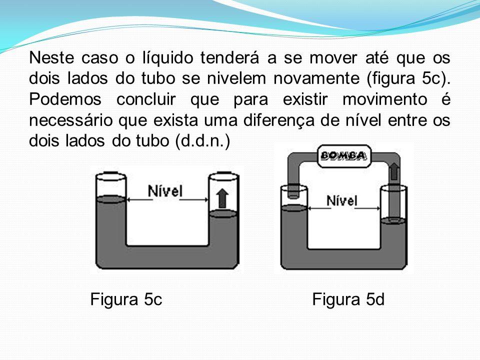Neste caso o líquido tenderá a se mover até que os dois lados do tubo se nivelem novamente (figura 5c). Podemos concluir que para existir movimento é necessário que exista uma diferença de nível entre os dois lados do tubo (d.d.n.)