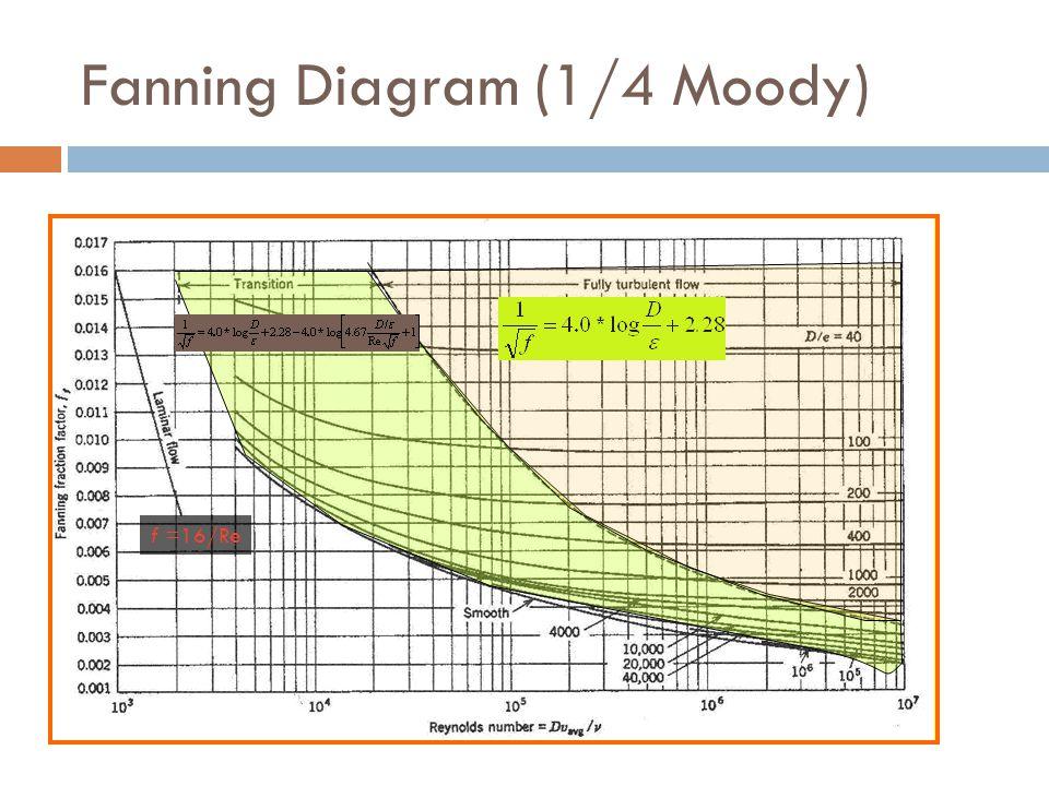 Fanning Diagram (1/4 Moody)