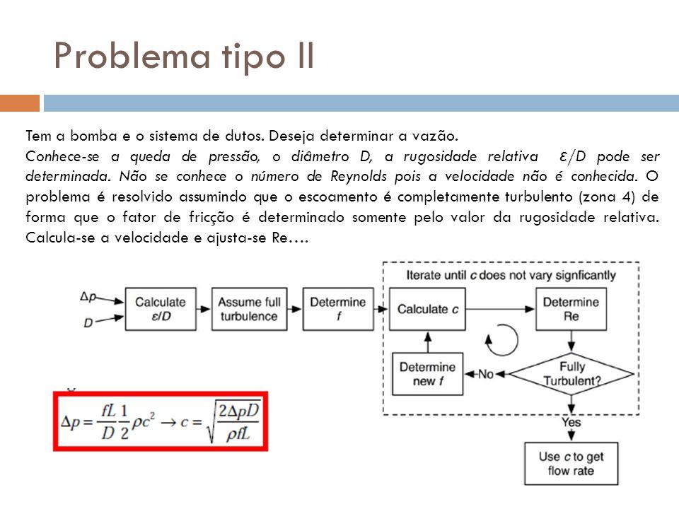 Problema tipo II Tem a bomba e o sistema de dutos. Deseja determinar a vazão.