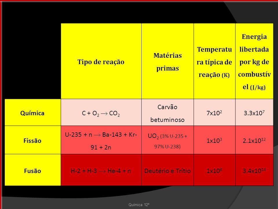 Temperatura típica de reação (K)