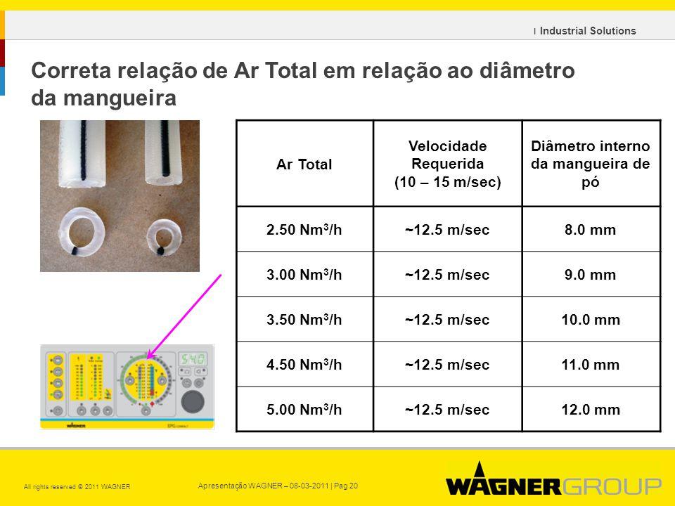 Correta relação de Ar Total em relação ao diâmetro da mangueira