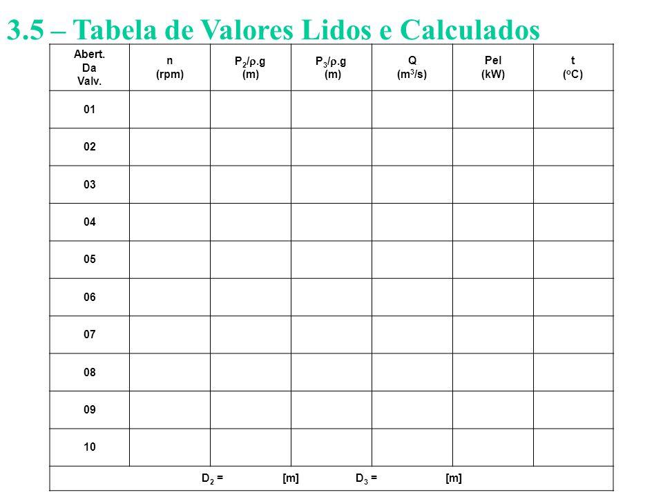 3.5 – Tabela de Valores Lidos e Calculados