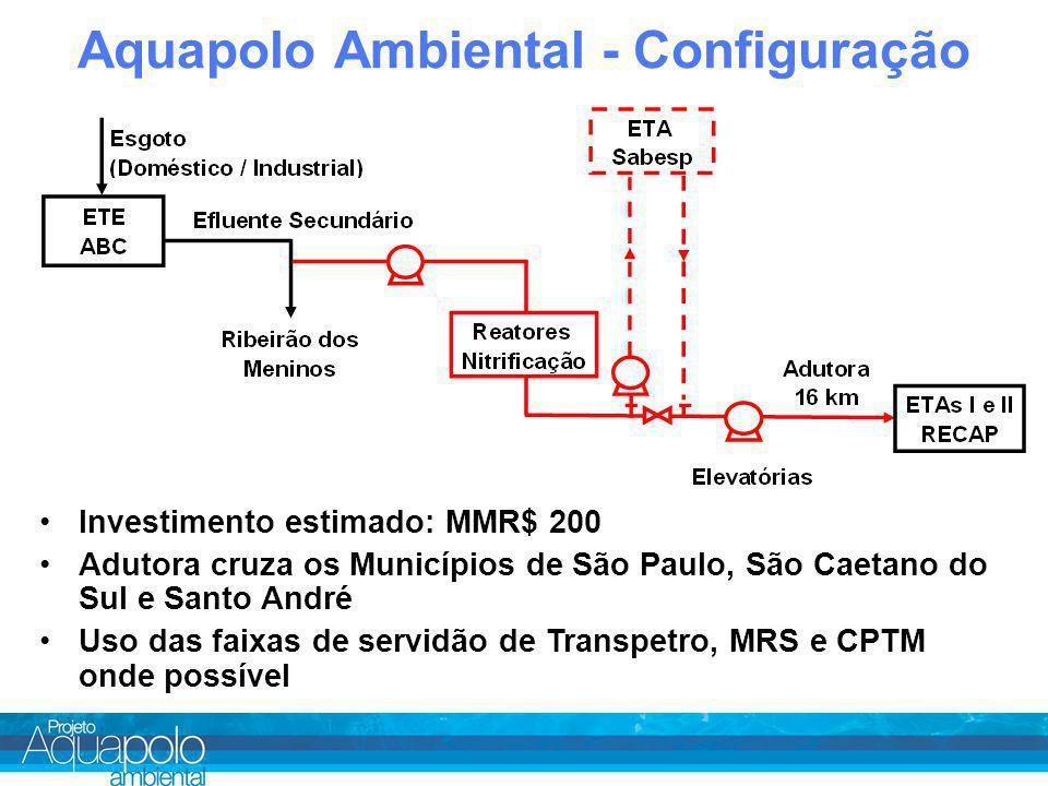Aquapolo Ambiental - Configuração